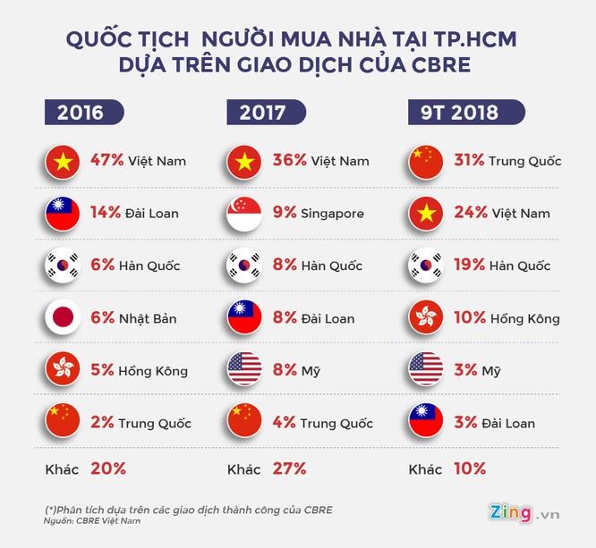 Tỷ lệ người Trung Quốc mua nhà ở TP.HCM tăng đột biến ảnh 1