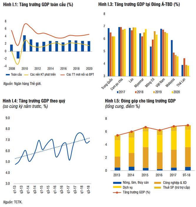 Dự báo GDP Việt Nam tăng trưởng 6,8% trong 2018, WB cảnh báo nhiều rủi ro tích tụ ảnh 1