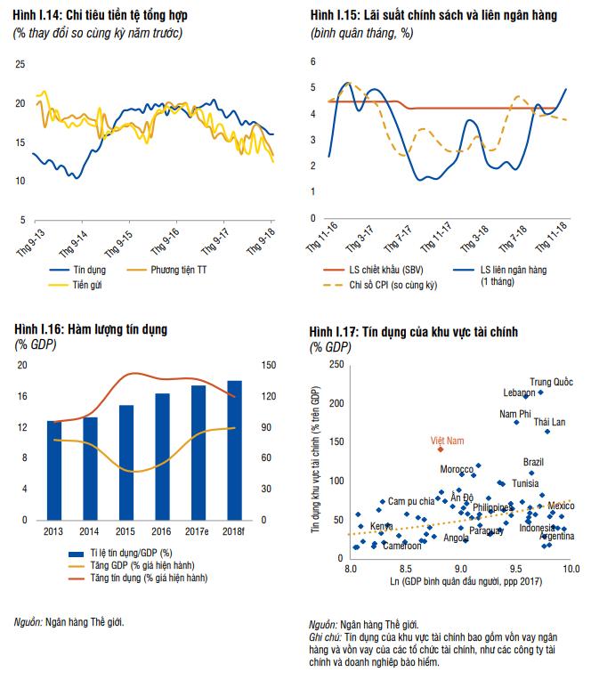 Dự báo GDP Việt Nam tăng trưởng 6,8% trong 2018, WB cảnh báo nhiều rủi ro tích tụ ảnh 2