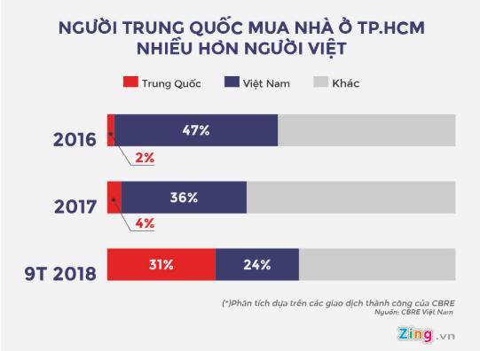 Số người Trung Quốc mua nhà ở TP.HCM thực tế ra sao? ảnh 1