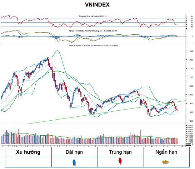 TTCK tuần qua: Chuỗi giảm 5 phiên liên tiếp của VN-Index, mất tổng cộng 36 điểm (-3,8%) ảnh 1