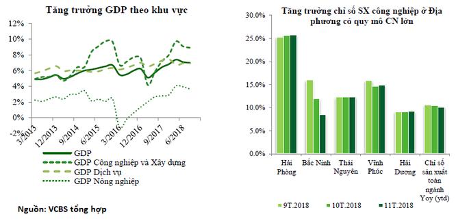 VCBS dự báo kinh tế Việt nam sẽ tăng trưởng 6,6 - 6,8% trong năm 2019, lạm phát từ 4 - 4,5% ảnh 1