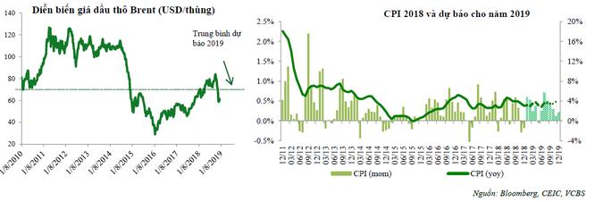 VCBS dự báo kinh tế Việt nam sẽ tăng trưởng 6,6 - 6,8% trong năm 2019, lạm phát từ 4 - 4,5% ảnh 2