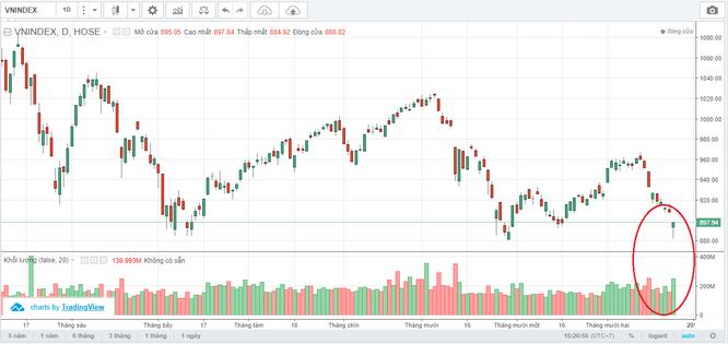 """TTCK ngày 25/12: VN-Index """"ngược dòng"""" thu hẹp đà giảm, áp sát ngưỡng 900 điểm ảnh 1"""