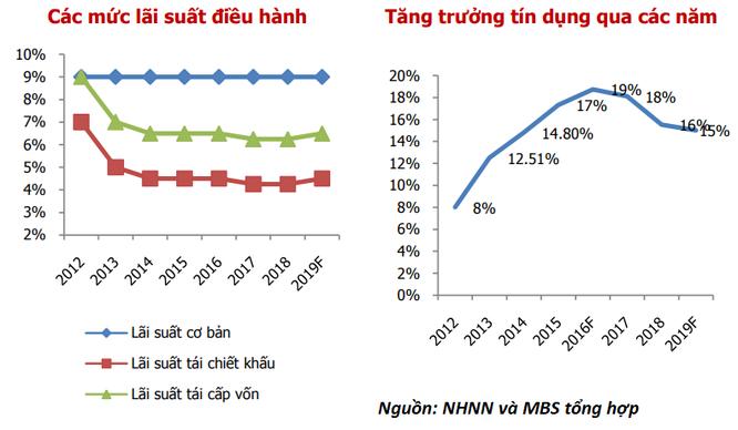 MBS: Vốn đầu tư khu vực nhà nước có xu hướng co hẹp rõ ràng ảnh 3