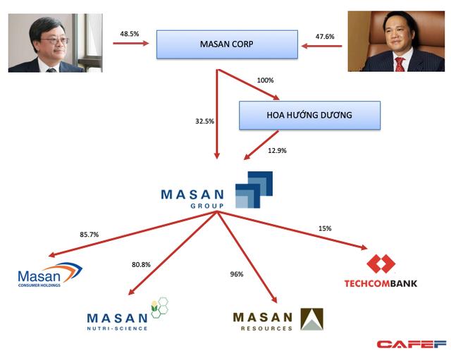 Thêm hai doanh nhân Việt lọt danh sách tỷ phú Forbes, và họ cùng đến từ Techcombank? ảnh 2