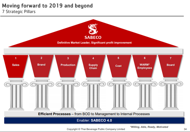 """Tham vọng """"Sabeco 4.0"""" của Thaibev: Thống lĩnh thị trường, bứt phá lợi nhuận ảnh 1"""