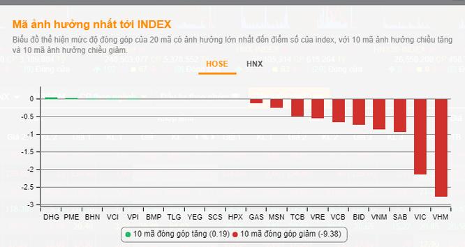 Thượng đỉnh Mỹ - Triều không như kỳ vọng, thị trường chứng khoán chìm trong sắc đỏ ảnh 1