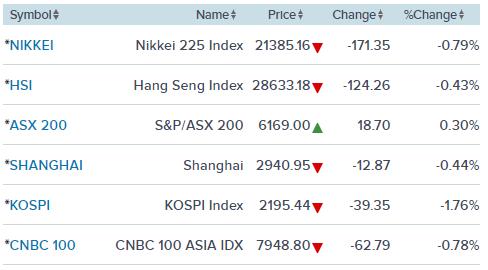 Thượng đỉnh Mỹ - Triều không như kỳ vọng, thị trường chứng khoán chìm trong sắc đỏ ảnh 2