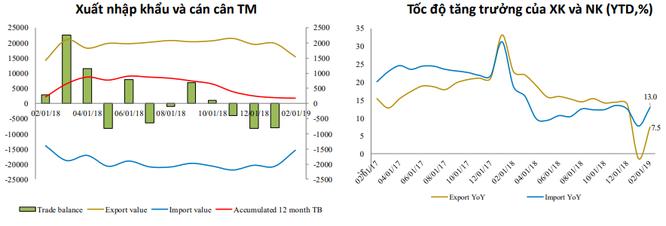 Sau 2 tháng đầu năm 2019, kinh tế Việt Nam xuất hiện những tín hiệu cảnh báo sớm ảnh 2