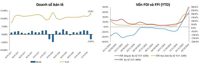 Sau 2 tháng đầu năm 2019, kinh tế Việt Nam xuất hiện những tín hiệu cảnh báo sớm ảnh 3