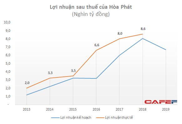 """Hòa Phát đặt kế hoạch lãi giảm 22%: Sự thận trọng đầy toan tính của """"xe lu"""" ảnh 7"""