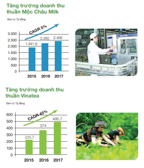 Thương vụ nghìn tỷ GTN của Vinamilk: Đích ngắm Mộc Châu Milk nhưng cũng đừng quên Vinatea ảnh 3