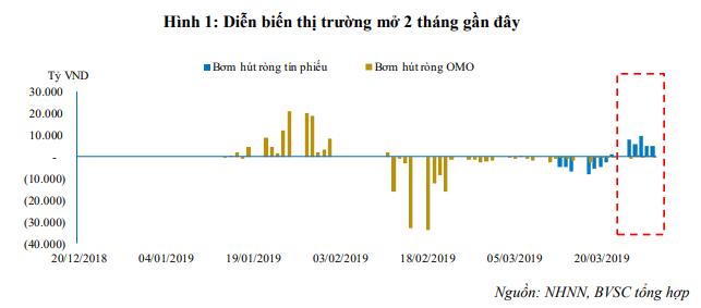 Lãi suất thị trường liên ngân hàng tăng mạnh, NHNN vừa bơm ròng hơn 31.500 tỷ đồng ảnh 1