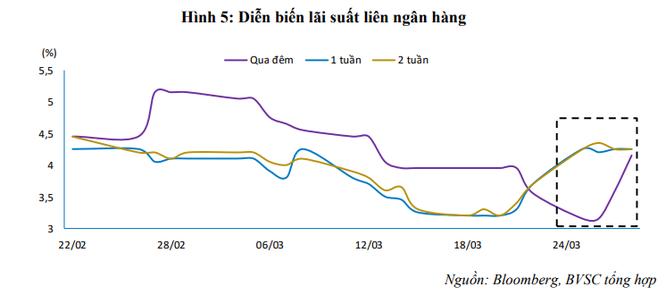 Lãi suất thị trường liên ngân hàng tăng mạnh, NHNN vừa bơm ròng hơn 31.500 tỷ đồng ảnh 2