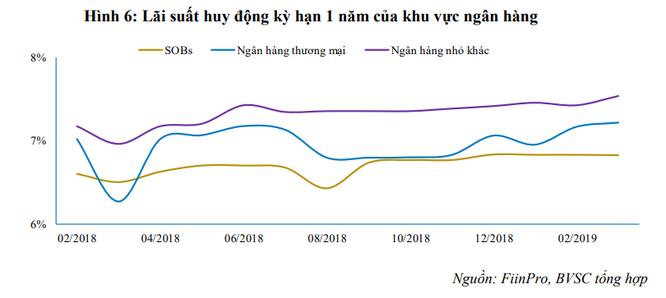 Lãi suất thị trường liên ngân hàng tăng mạnh, NHNN vừa bơm ròng hơn 31.500 tỷ đồng ảnh 3