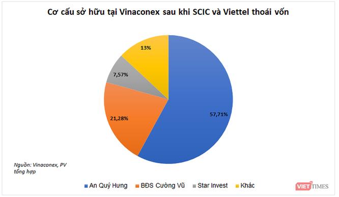 """Bảo vệ lợi ích cổ đông tại Vinaconex, câu chuyện nhìn từ một khảo sát """"nhỏ"""" ảnh 3"""