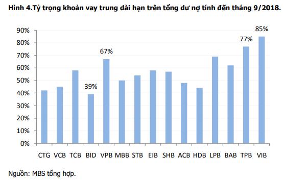 """Diễn biến lãi suất huy động sẽ ra sao khi NHNN """"siết"""" tỷ lệ vốn ngắn hạn cho vay trung và dài hạn? ảnh 2"""