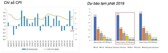 BVSC: Giá điện tăng không gây rủi ro quá lớn cho lạm phát ảnh 1
