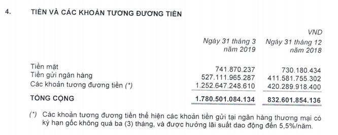 Giảm lỗ từ công ty liên kết, VNG báo lãi ròng đạt 154,3 tỷ đồng quý I/2019, tăng 20,5% so với cùng kỳ ảnh 1