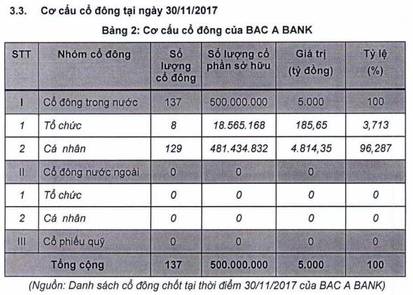Chuyển động sở hữu ở Bac A Bank sau một năm lên sàn ảnh 1