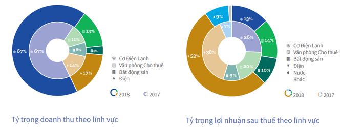 REE định giá Cấp nước Khánh Hòa (KHW) gần 710 tỷ đồng, muốn nâng tỷ lệ sở hữu lên 45,85% ảnh 2