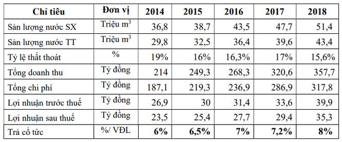 REE định giá Cấp nước Khánh Hòa (KHW) gần 710 tỷ đồng, muốn nâng tỷ lệ sở hữu lên 45,85% ảnh 1