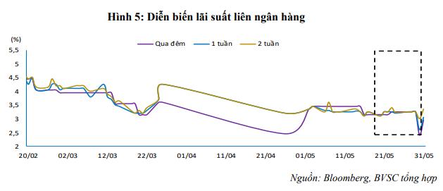 Tuần cuối tháng 5/2019, NHNN hút ròng 41.079 tỷ đồng, lãi suất liên ngân hàng giảm nhẹ ảnh 1