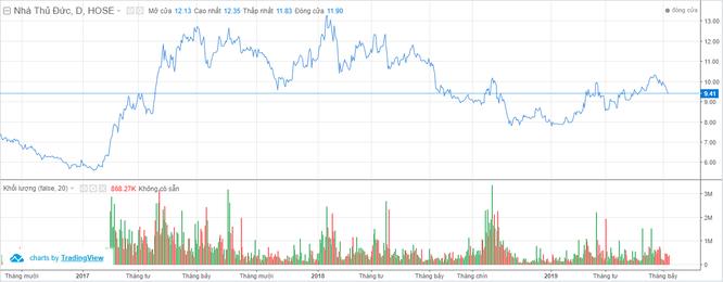 Thủ Đức House: Nguyên nhân nào khiến cổ phiếu TDH chưa tăng? ảnh 2