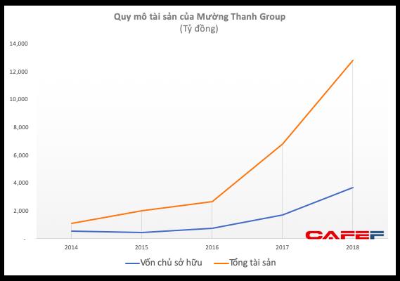 Quản lý khối tài sản trên 10.000 tỷ với vài chục khách sạn nhưng Mường Thanh Group có doanh thu khiêm tốn và liên tục lỗ ảnh 1