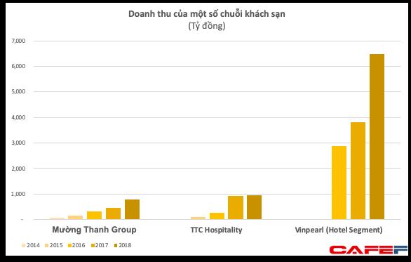 Quản lý khối tài sản trên 10.000 tỷ với vài chục khách sạn nhưng Mường Thanh Group có doanh thu khiêm tốn và liên tục lỗ ảnh 2