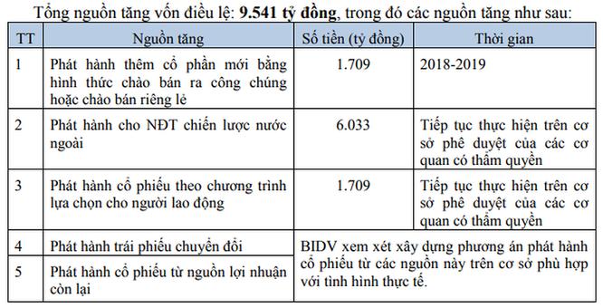BIDV chốt giá phát hành cho KEB Hana Bank: 33.640 đồng/cp ảnh 1