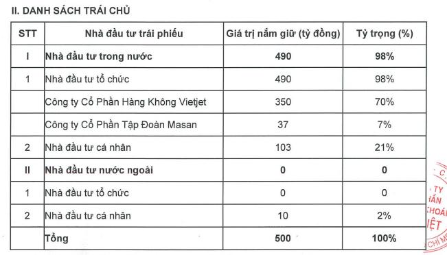 """Masan và Vietjet """"rót"""" 387 tỷ đồng mua trái phiếu của Chứng khoán Bản Việt ảnh 1"""