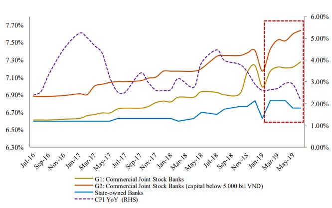 """BVSC: Lãi suất liên ngân hàng """"giảm nhiệt"""", lãi suất huy động tăng nhẹ trong Quý 2/2019 ảnh 1"""