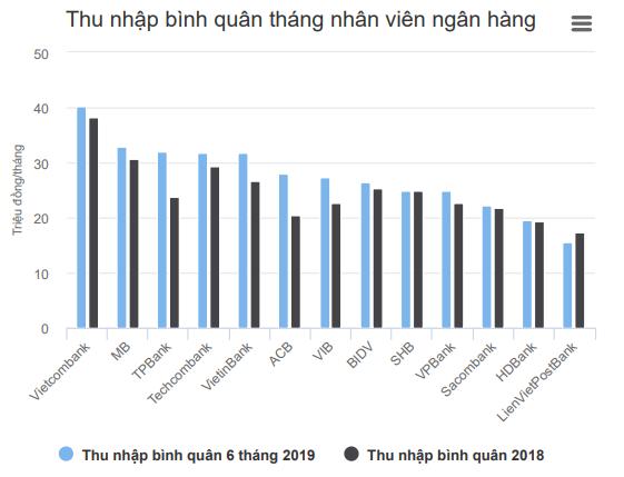 Nhân viên ngân hàng nào thu nhập bình quân cao nhất? ảnh 1