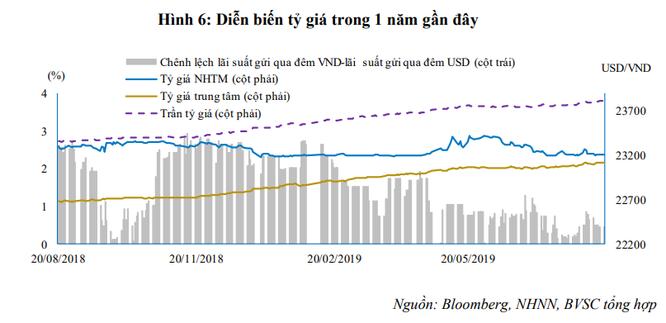 Nửa cuối năm 2019, nguồn cung ngoại tệ có thêm 2 tỷ USD từ hoạt động M&A? ảnh 1