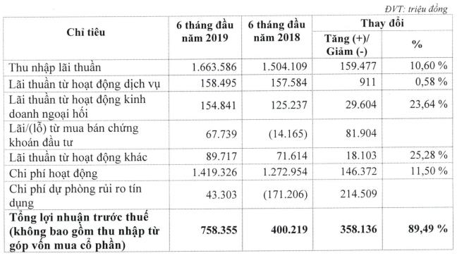 Lãi ròng của Eximbank tăng hơn 89 tỷ đồng sau kiểm toán ảnh 1