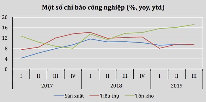 """Chất lượng tăng trưởng kinh tế 9 tháng đầu năm 2019 có phần """"kém đi"""" ảnh 2"""