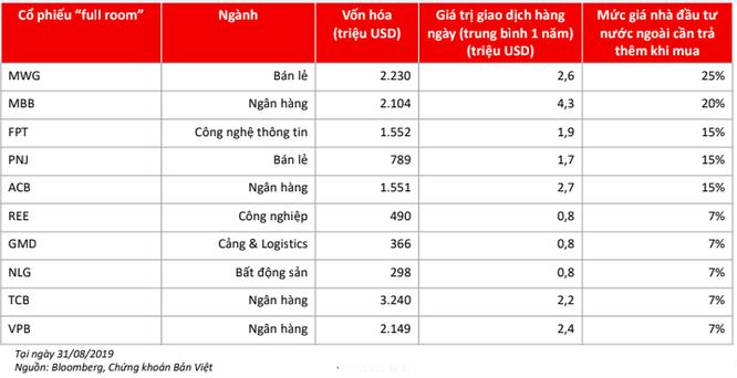 """VinaCapital tiết lộ giá nhà đầu tư ngoại trả thêm khi mua cổ phiếu đã kín """"room"""" ảnh 1"""