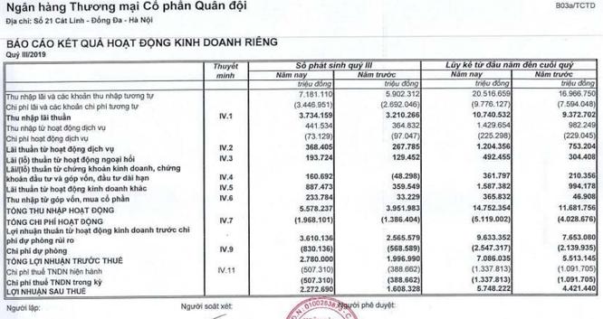 MBBank báo lãi sau thuế của ngân hàng mẹ đạt hơn 2.272 tỷ đồng Quý 3/2019 ảnh 1