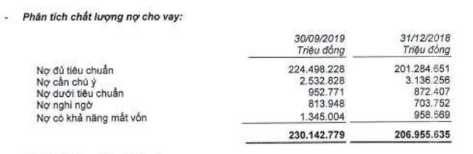 MBBank báo lãi sau thuế của ngân hàng mẹ đạt hơn 2.272 tỷ đồng Quý 3/2019 ảnh 2