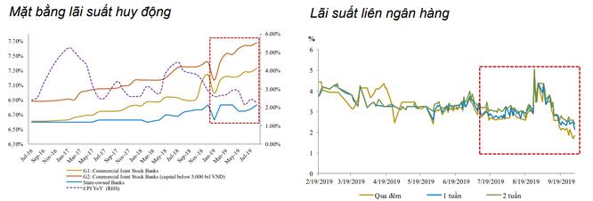 Mặt bằng lãi suất huy động tăng 0,4%, áp lực dồn về các ngân hàng vừa và nhỏ ảnh 1