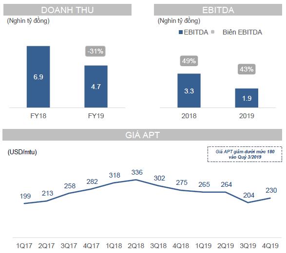 Doanh thu giảm một nửa, Masan Resources lỗ 120 tỷ Quý IV/2019 ảnh 1