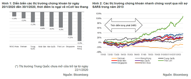 """VNDirect: Dịch nCoV là sự kiện """"thiên nga đen"""", gây tác động kinh tế mạnh nhưng ngắn hạn, khó có thể thay đổi cả một chu kỳ kinh tế ảnh 1"""