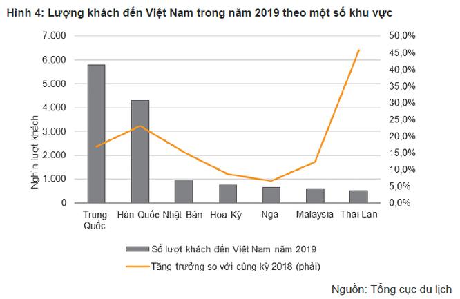 """VNDirect: Dịch nCoV là sự kiện """"thiên nga đen"""", gây tác động kinh tế mạnh nhưng ngắn hạn, khó có thể thay đổi cả một chu kỳ kinh tế ảnh 2"""