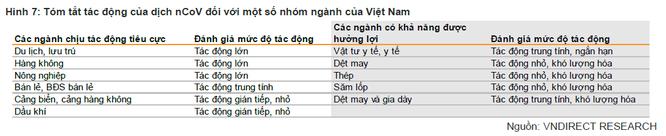 """VNDirect: Dịch nCoV là sự kiện """"thiên nga đen"""", gây tác động kinh tế mạnh nhưng ngắn hạn, khó có thể thay đổi cả một chu kỳ kinh tế ảnh 3"""