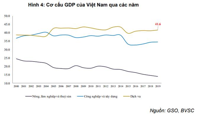 Đánh giá GDP Quý I của Việt Nam sẽ tăng chậm lại chỉ 0,2 - 0,4% vì virus Corona, liệu BVSC có quá lạc quan? ảnh 1