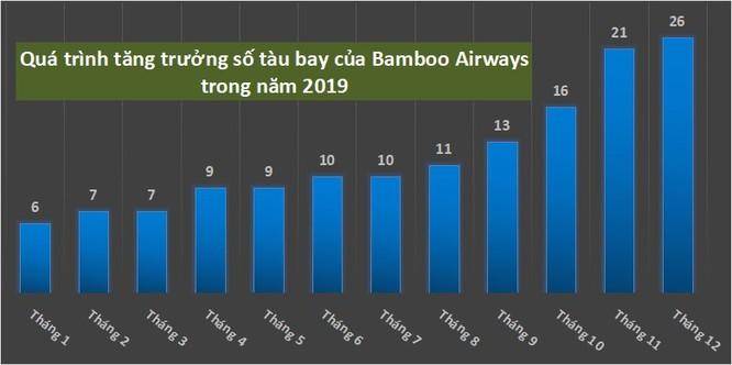 Bamboo Airways gấp rút tăng cường đội tàu bay và chất lượng dịch vụ ảnh 2