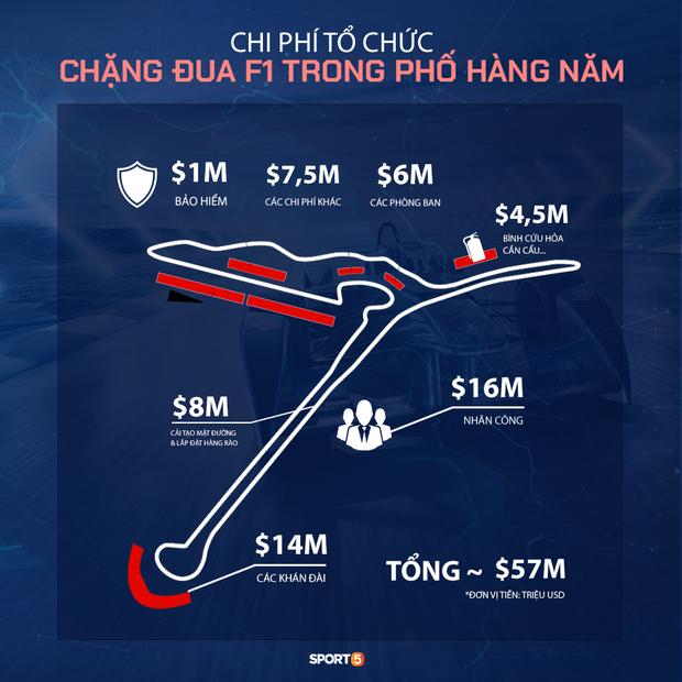 Chặng F1 Việt Nam bị hoãn để lại hậu quả kinh tế khổng lồ ảnh 2