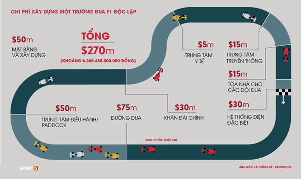 Chặng F1 Việt Nam bị hoãn để lại hậu quả kinh tế khổng lồ ảnh 3